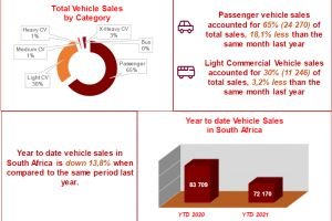 February new vehicle sales remain slow